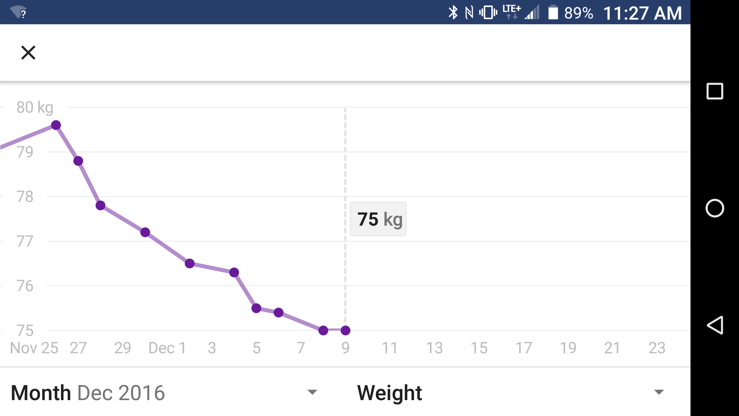 Lost 10 lbs since last Wed.